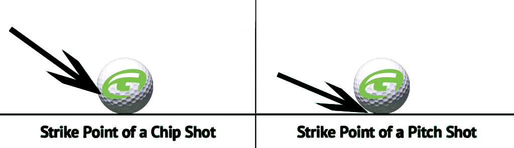 Chipping Vs Pitching Golftec Scramble Blog