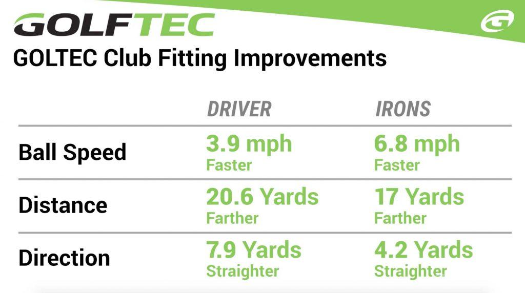 golftec tecfit review improvements